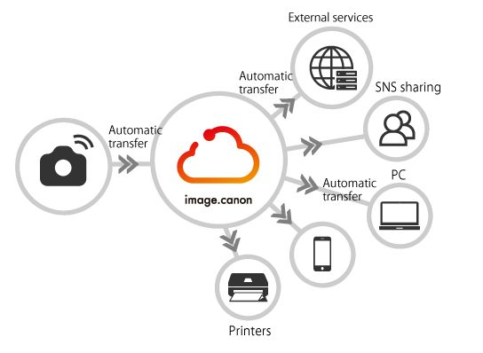 Your camera, your devices, your web services, connected
